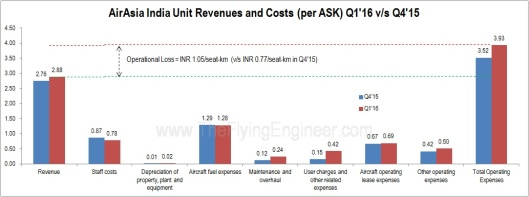 AirAsia India Unit Costs and revenues Q1'16