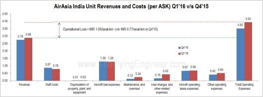 AirAsia India Unit Costs and revenues Q1'16