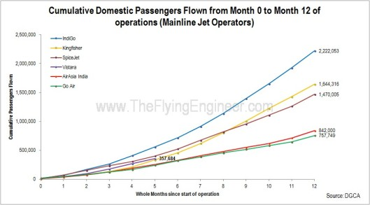Passengers Carried Airlines first one year operations