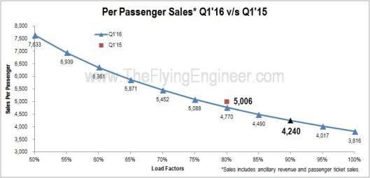 Per Passenger Sales SpiceJet Q1'15 vs Q1'16