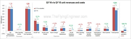 Q1'15 vs Q1'16 SpiceJet Financial Performance - Operations