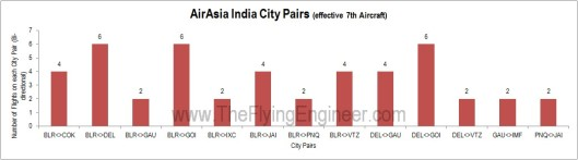 AirAsia India City Pairs (effective 7th Aircraft)