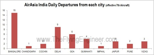 AirAsia India Daily Departures from each city (effective 7th Aircraft)