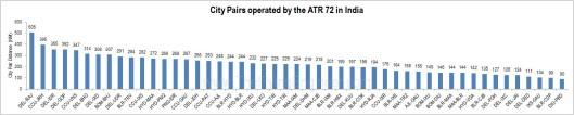 ATR 72 city pais India