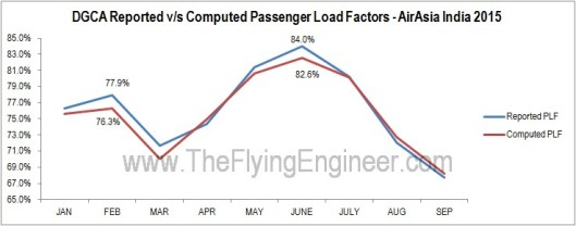 Load Factors AirAsia India Computed Reported Error Difference