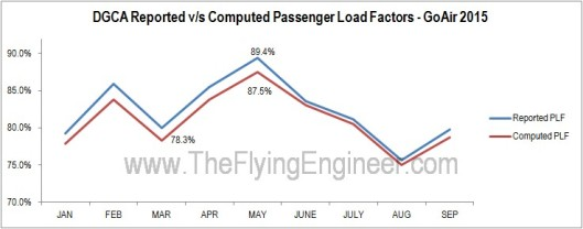 Load Factors GoAir Computed Reported Error Difference