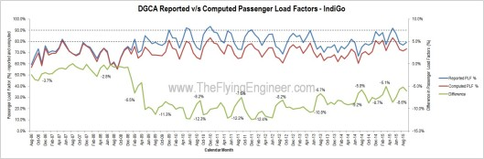 Load Factors IndiGo Computed Reported Error Difference
