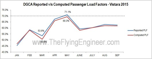 Load Factors Vistara Computed Reported Error Difference