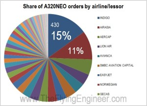 A320NEO order pie chart