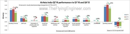 AirAsia Q2'16 results vs Q1'16 Q4'15 redone DGCA numbers