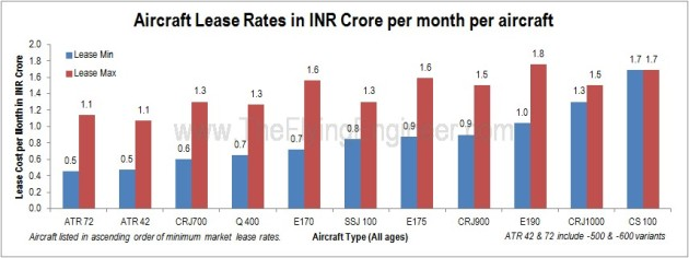 Aircraft Lease Costs in INR crore