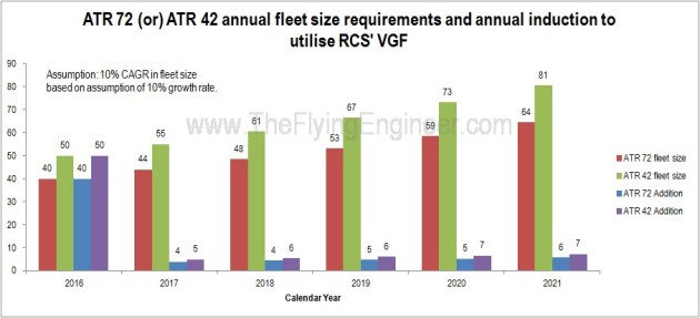ATR 42 ATR 72 fleet size growth rate 10 percent