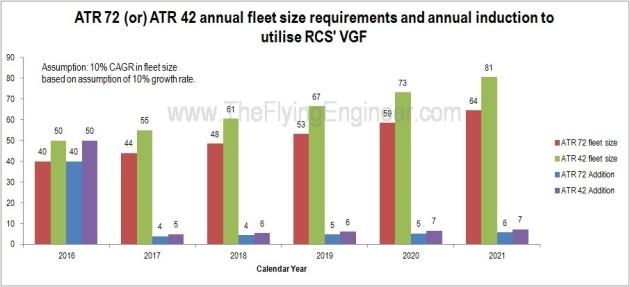 ATR 42 ATR 72 fleet size growth rate 10 percent