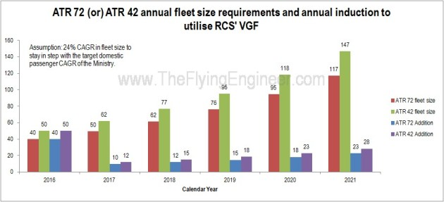 ATR 42 ATR 72 fleet size growth rate