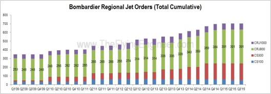 Bombardier Orders