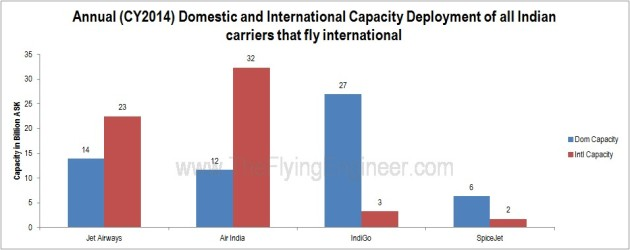 Domestic and INternational Capacity fo all 4 international Indian airlines CY2014