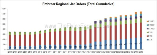 Embraer Orders