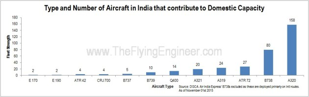 India Aircraft Fleet type Statistics