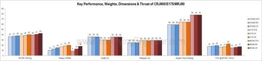 Key Performance, Weights, Thrust, Dimensions MRJ CRJ E175
