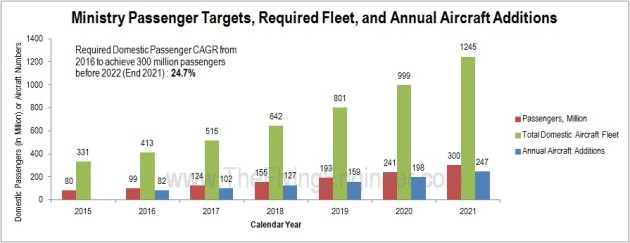 Ministry Target 300 million domestic CAGR 24.7 percent Fleet Addition rate