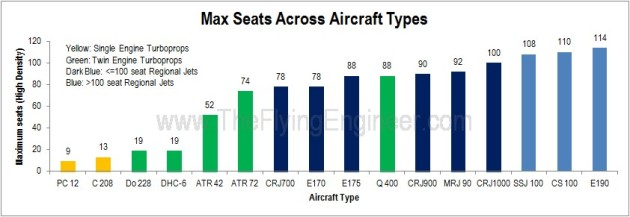 Seats across aircraft types