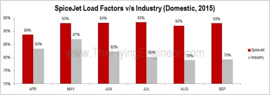 SpiceJet Load Factors vs Domestic industry