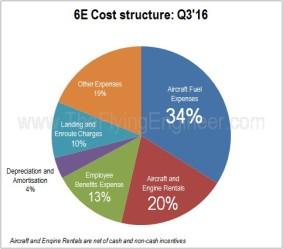 6E Cost Structure Q3'16