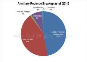 Ancillary Revenue Breakup IndiGo