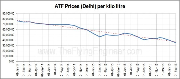 ATF Prices Delhi 2 years