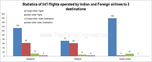 Stats India Foreign Airline